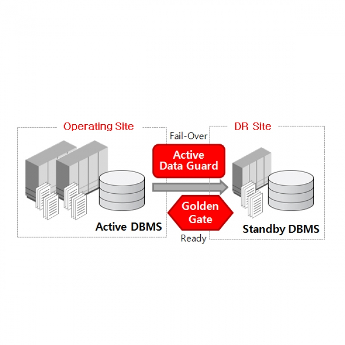 Oracle – ADG